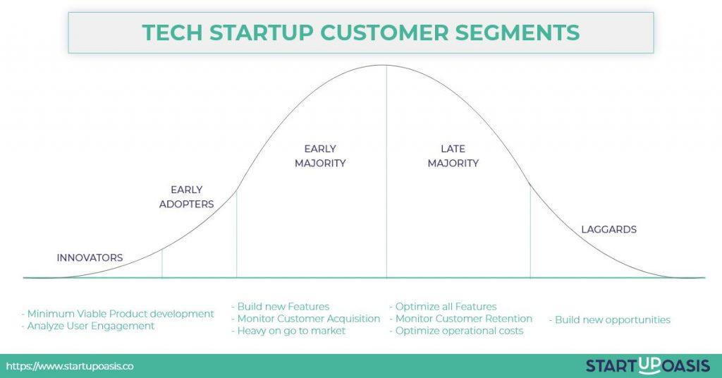 Tech startup customer segments