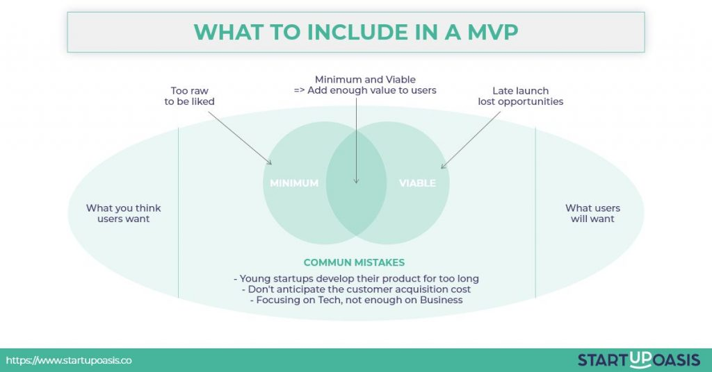 what to include in a MVP